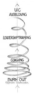 Coaching Leadership Training Unternehmensinterner Coach